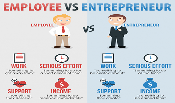 from employee to entrepreneur essay